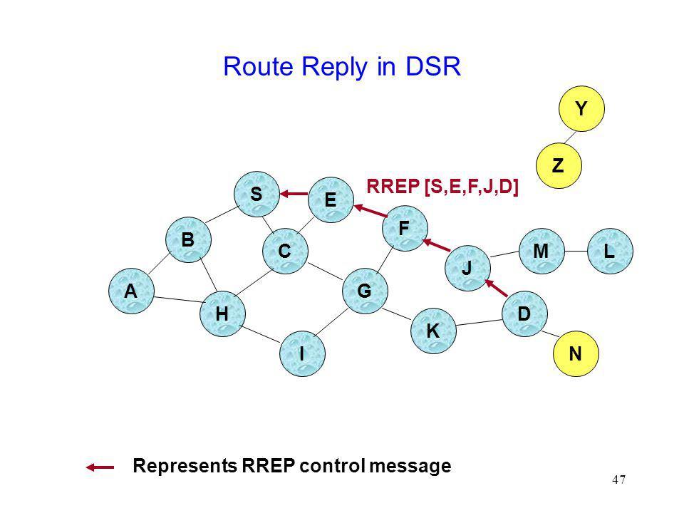 Route Reply in DSR Y Z S RREP [S,E,F,J,D] E F B C M L J A G H D K I N